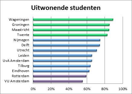 Universiteiten keuzegids pdf